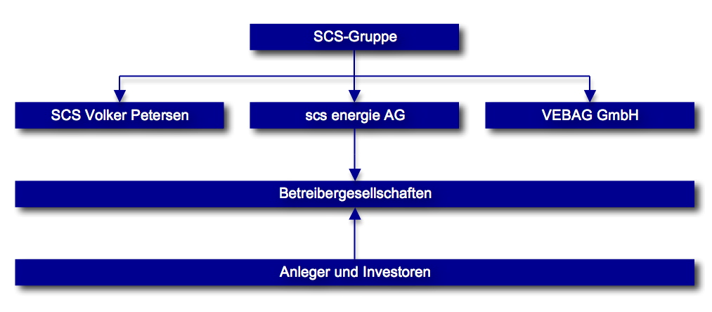 SCS-Gruppe